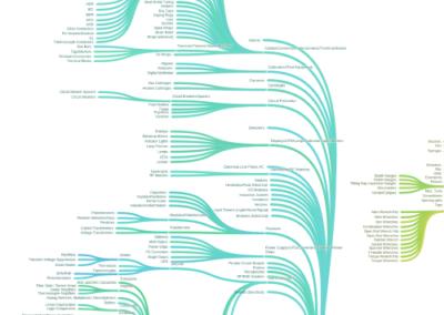 Lam Research Classification Taxonomy Development